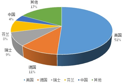 全球环境监测仪器生产厂家分布情况
