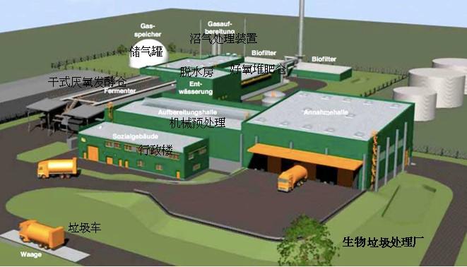 常見生物垃圾處理廠結構佈局